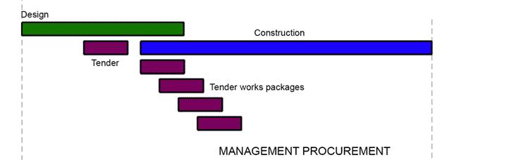 management-procurement2-red-squirrel-architects